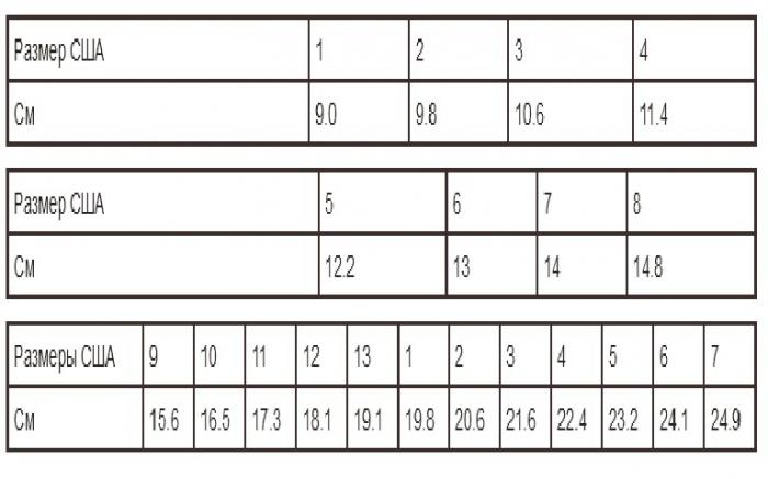 Дитячі розміри США  як не помилитися при покупці одягу і взуття ad7beb5ce36a1