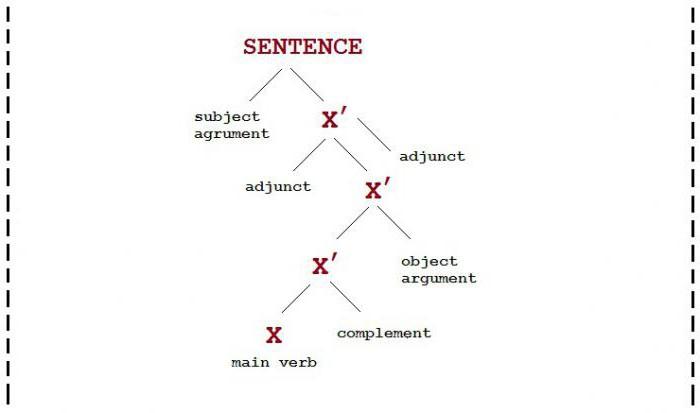 Таблиця, схема, Теорія X-bar