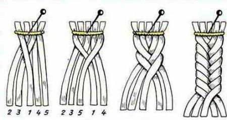 Причёски 1970-1980 годов