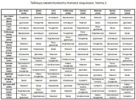 Психологические тесты для пар на совместимость