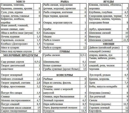 Диета американских астронавтов полная таблица меню
